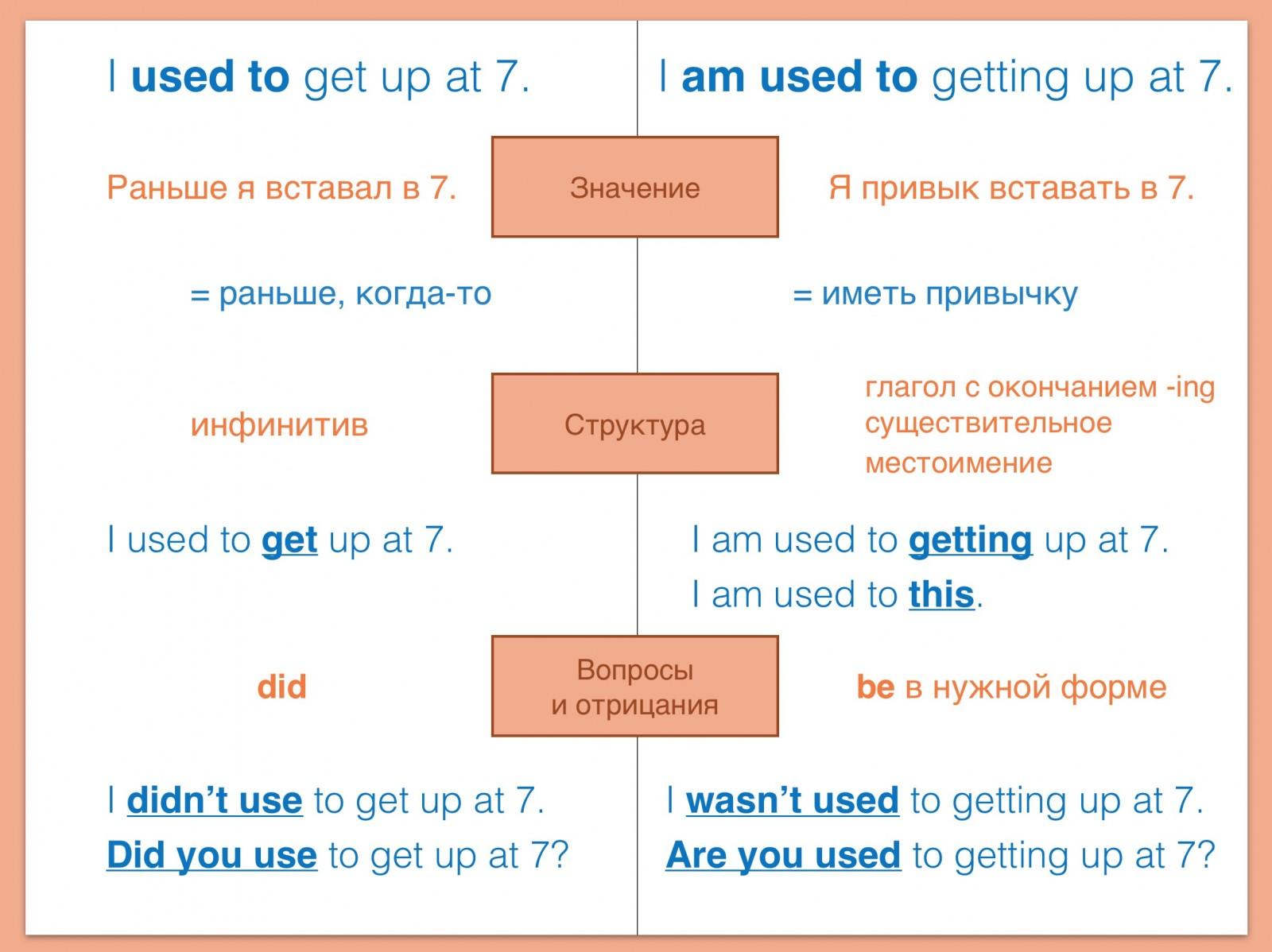 5 типов вопросов в английском языке OK English